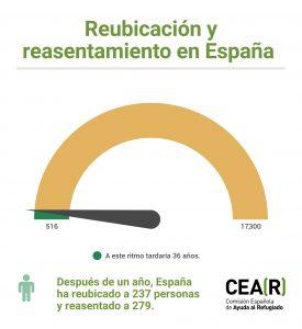 reubicacion-y-reasentamiento-espana-22s